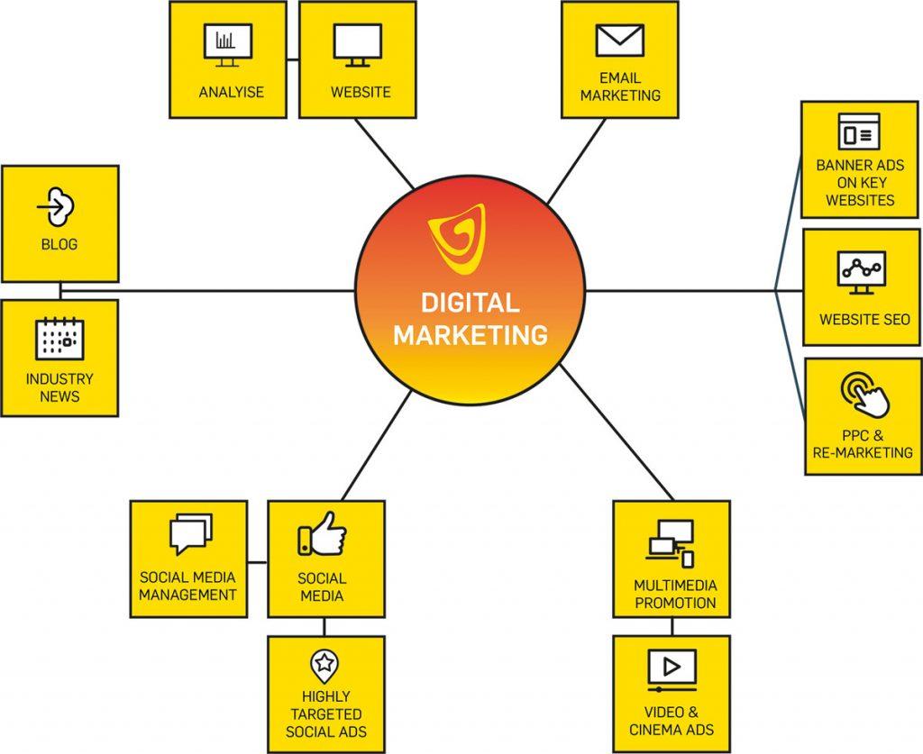 Digital Marketing Montrose Angus