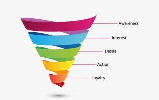 Creative Twist Sales Funnel